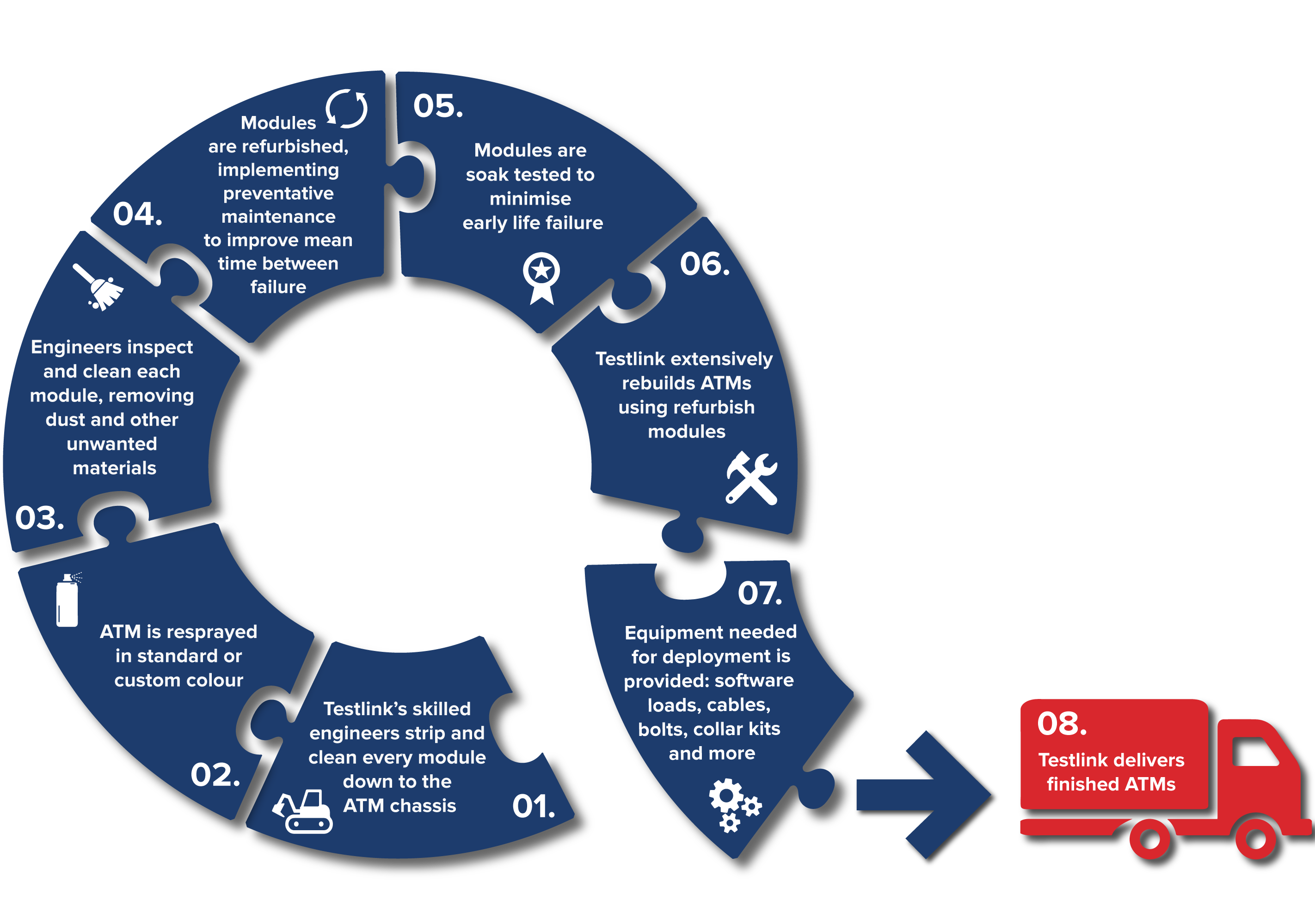Cycle of Remanufacturing